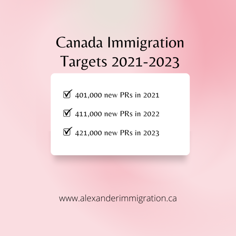 Canadian Immigration Targets 2021-2023